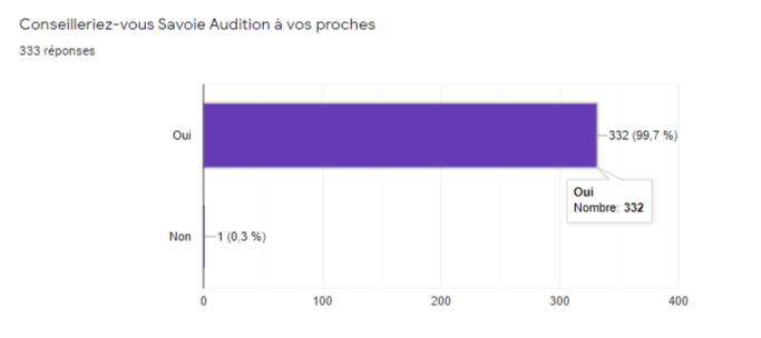 Avis Savoie Audition